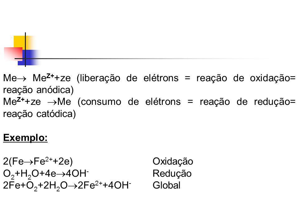 Me Me Z+ +ze (liberação de elétrons = reação de oxidação= reação anódica) Me Z+ +ze Me (consumo de elétrons = reação de redução= reação catódica) Exem