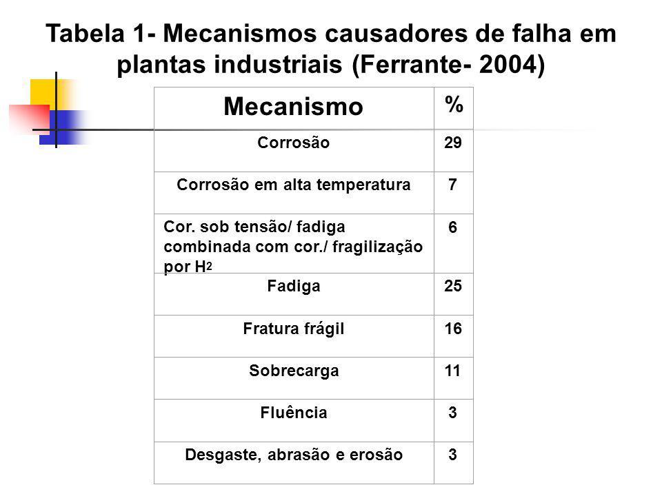 Tabela 1- Mecanismos causadores de falha em plantas industriais (Ferrante- 2004) Mecanismo % Corrosão29 Corrosão em alta temperatura7 Cor. sob tensão/