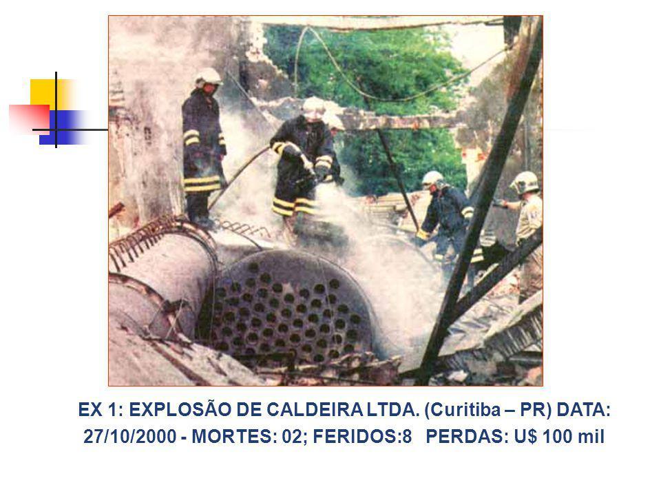 EX 1: EXPLOSÃO DE CALDEIRA LTDA. (Curitiba – PR) DATA: 27/10/2000 - MORTES: 02; FERIDOS:8 PERDAS: U$ 100 mil
