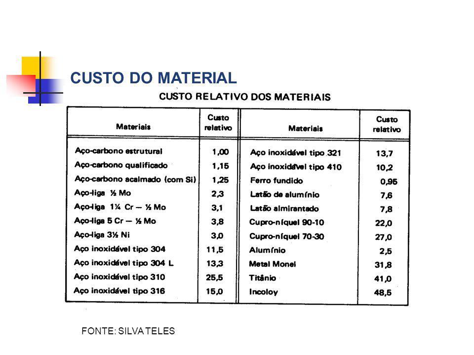 CUSTO DO MATERIAL FONTE: SILVA TELES