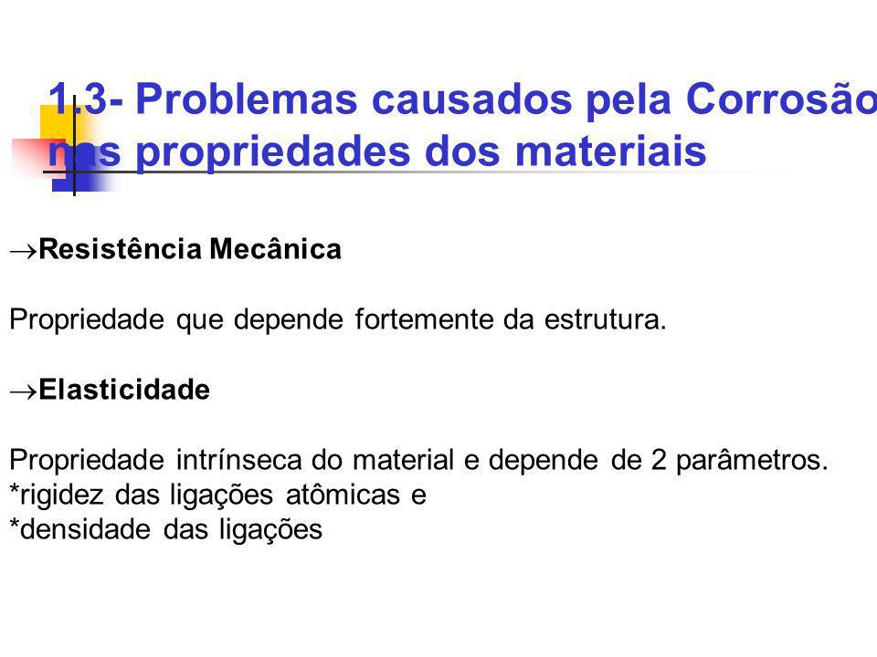 1.3- Problemas causados pela Corrosão nas propriedades dos materiais Resistência Mecânica Propriedade que depende fortemente da estrutura. Elasticidad