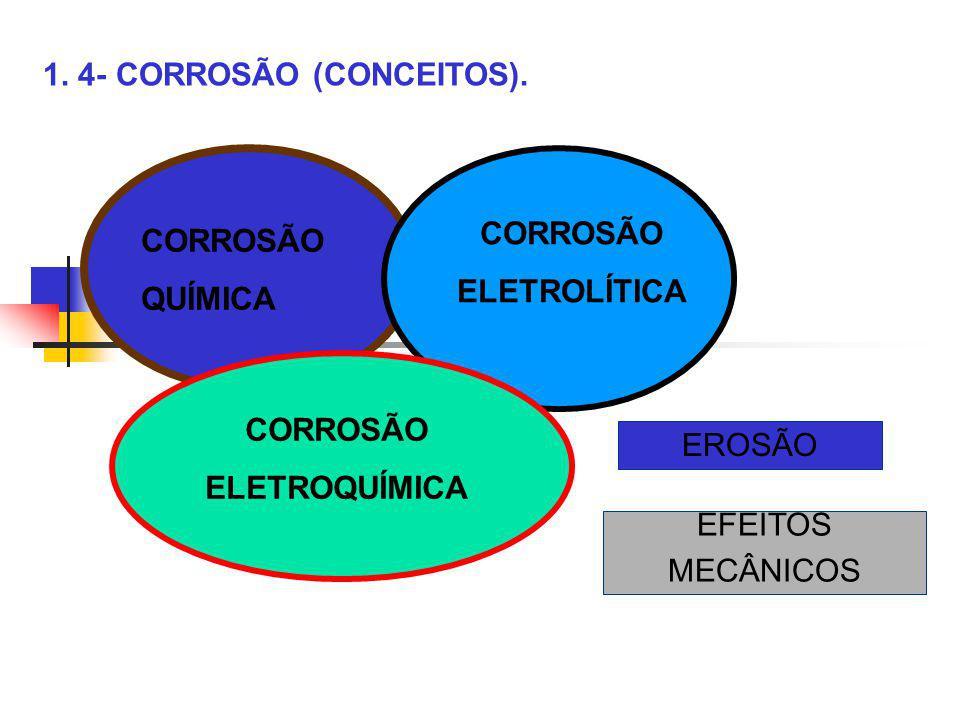 1. 4- CORROSÃO (CONCEITOS). CORROSÃO QUÍMICA CORROSÃO ELETROLÍTICA CORROSÃO ELETROQUÍMICA EROSÃO EFEITOS MECÂNICOS