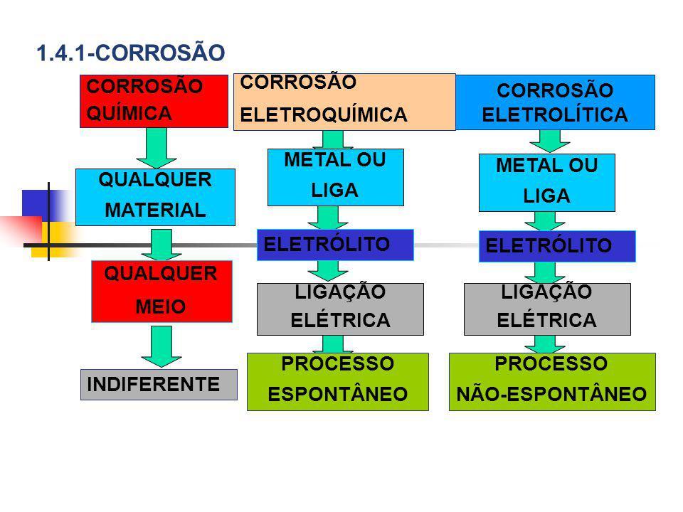 CORROSÃO QUÍMICA QUALQUER MATERIAL CORROSÃO ELETROQUÍMICA CORROSÃO ELETROLÍTICA METAL OU LIGA METAL OU LIGA QUALQUER MEIO ELETRÓLITO INDIFERENTE LIGAÇ