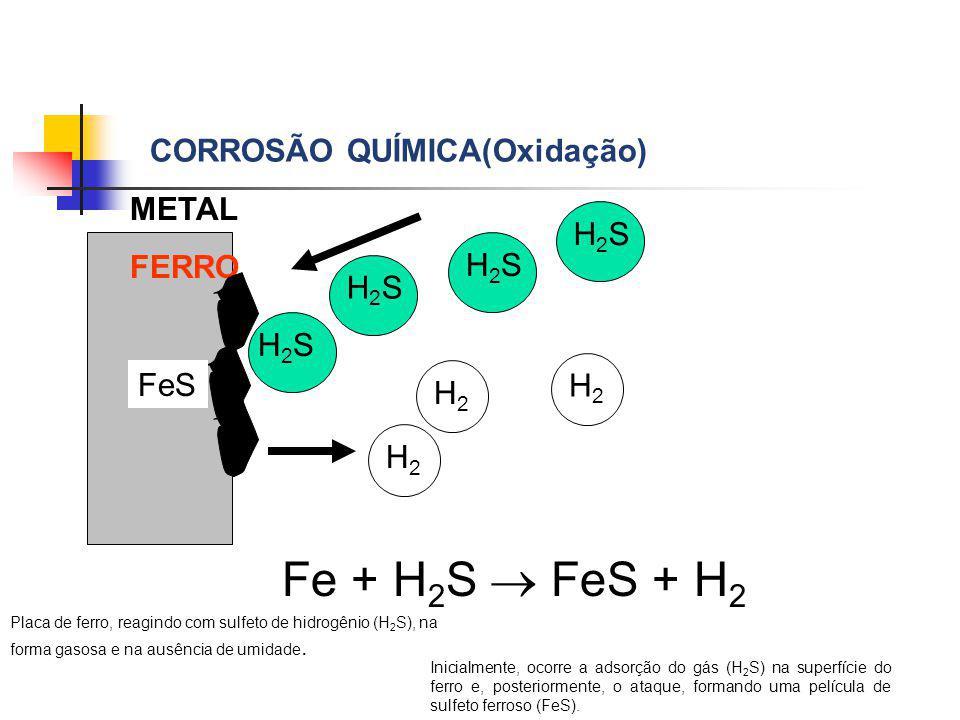 METAL FERRO CORROSÃO QUÍMICA(Oxidação) H2SH2S H2SH2S FeS H2H2 H2H2 Fe + H 2 S FeS + H 2 H2SH2SH2SH2SH2H2 Placa de ferro, reagindo com sulfeto de hidro