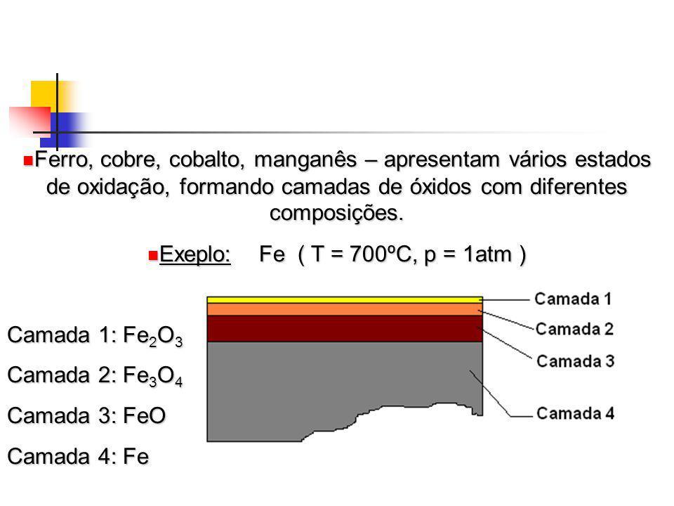 Ferro, cobre, cobalto, manganês – apresentam vários estados de oxidação, formando camadas de óxidos com diferentes composições. Ferro, cobre, cobalto,