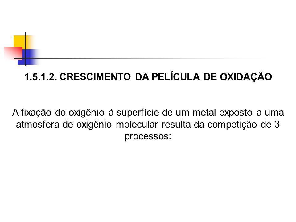 1.5.1.2. CRESCIMENTO DA PELÍCULA DE OXIDAÇÃO A fixação do oxigênio à superfície de um metal exposto a uma atmosfera de oxigênio molecular resulta da c