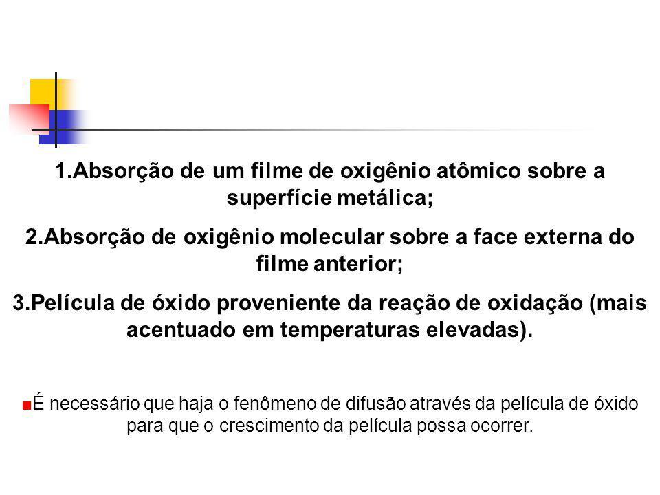 1.Absorção de um filme de oxigênio atômico sobre a superfície metálica; 2.Absorção de oxigênio molecular sobre a face externa do filme anterior; 3.Pel