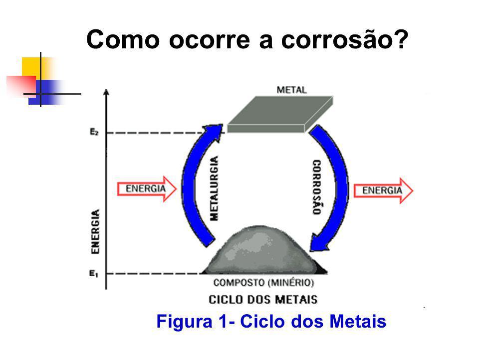Como ocorre a corrosão? Figura 1- Ciclo dos Metais