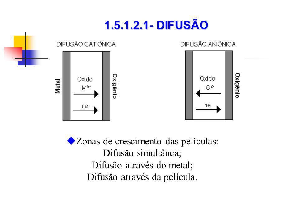 Zonas de crescimento das películas: Difusão simultânea; Difusão através do metal;. Difusão através da película. 1.5.1.2.1- DIFUSÃO