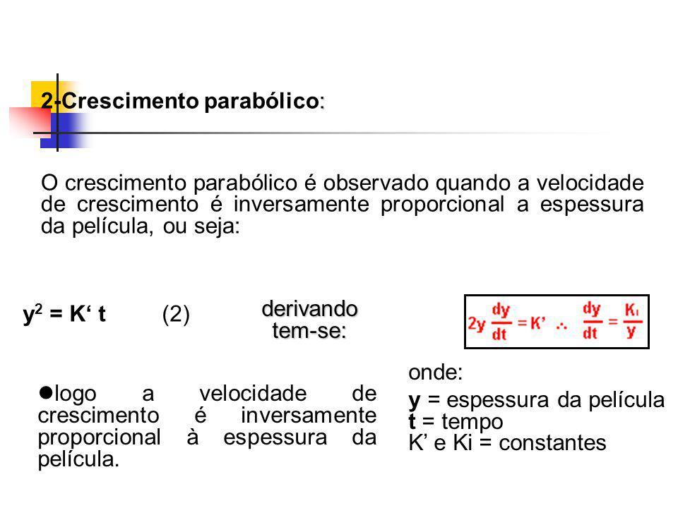 : 2-Crescimento parabólico: O crescimento parabólico é observado quando a velocidade de crescimento é inversamente proporcional a espessura da películ