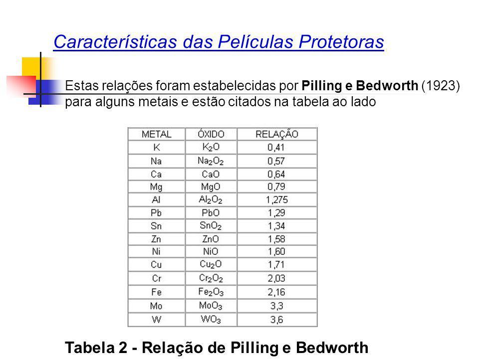 Características das Películas Protetoras Estas relações foram estabelecidas por Pilling e Bedworth (1923) para alguns metais e estão citados na tabela