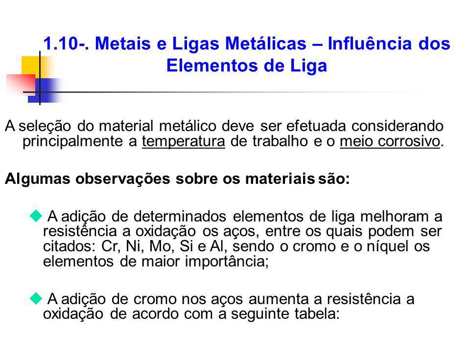 1.10-. Metais e Ligas Metálicas – Influência dos Elementos de Liga A seleção do material metálico deve ser efetuada considerando principalmente a temp