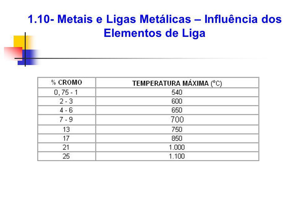 1.10- Metais e Ligas Metálicas – Influência dos Elementos de Liga