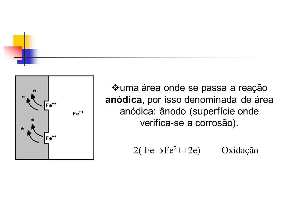 uma área onde se passa a reação anódica, por isso denominada de área anódica: ânodo (superfície onde verifica-se a corrosão). 2( Fe Fe 2 ++2e)Oxidação