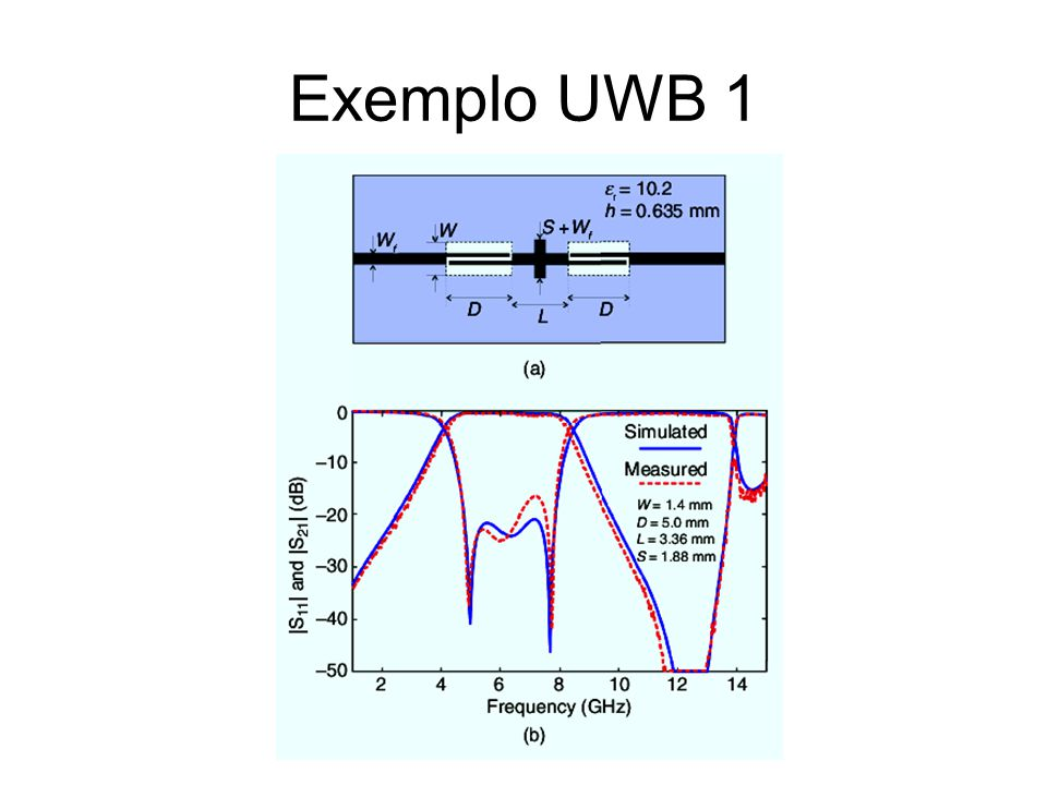 Exemplo UWB 1