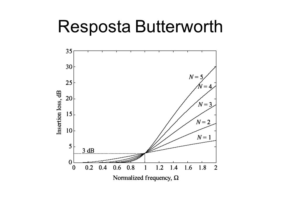 Resposta Butterworth