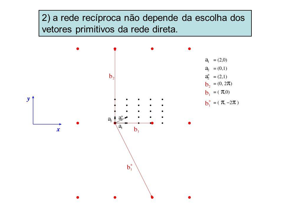 2) a rede recíproca não depende da escolha dos vetores primitivos da rede direta.