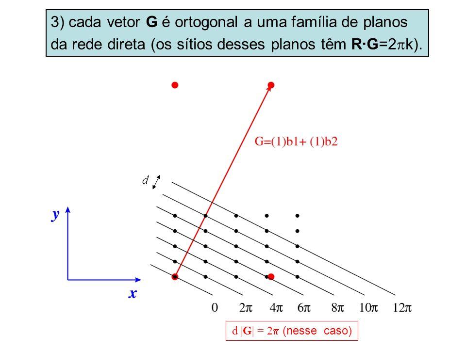 3) cada vetor G é ortogonal a uma família de planos da rede direta (os sítios desses planos têm R G=2 k). d  G  = 2 (nesse caso) d