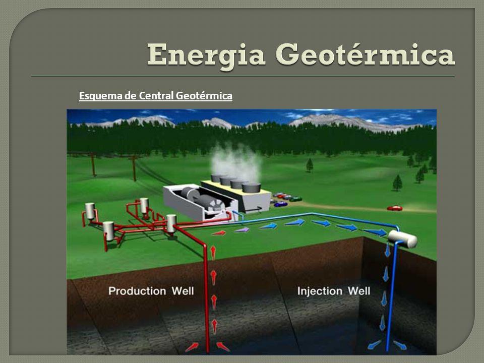 Esquema de Central Geotérmica