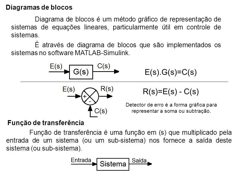 Diagramas de blocos É através de diagrama de blocos que são implementados os sistemas no software MATLAB-Simulink. Diagrama de blocos é um método gráf