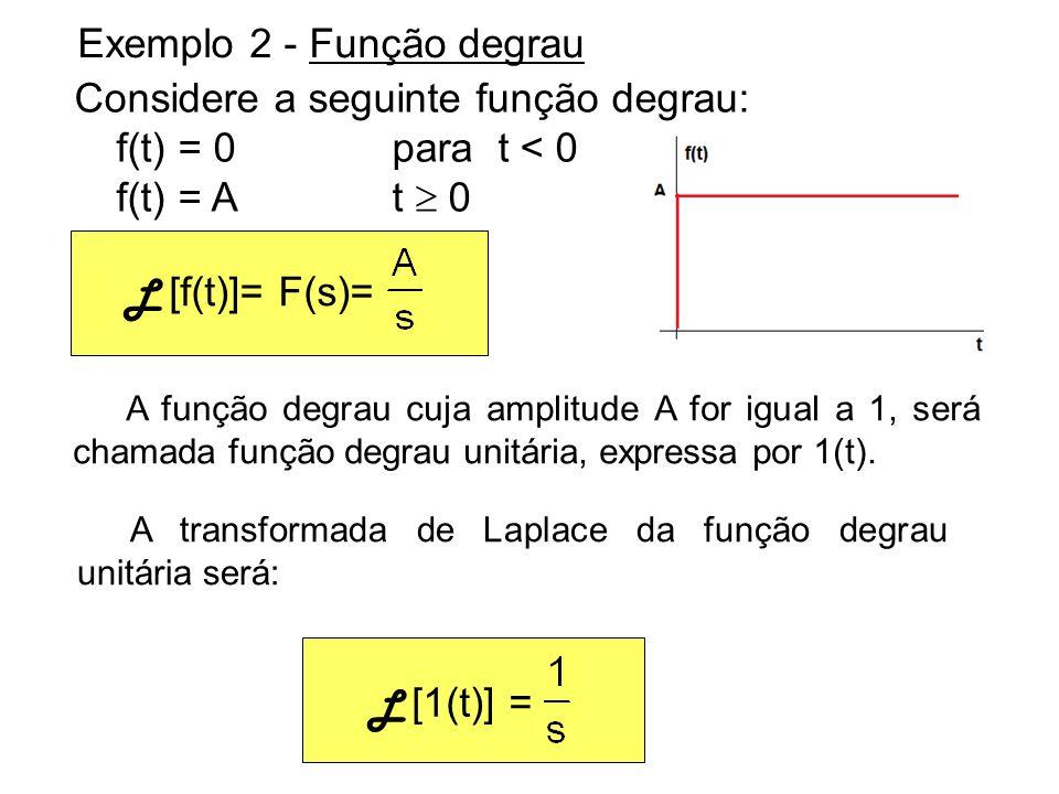 Exemplo 3 - Função rampa Exemplo 4 - Função seno: f(t) = 0 para t < 0 f(t) = A.sen(.t)para t 0 L [f(t)]= F(s)= Considere a seguinte função: f(t) = 0 para t < 0 f(t) = A.t para t 0 L [f(t)]= F(s)=