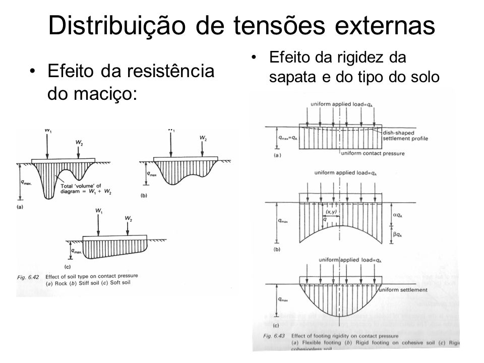 Distribuição de tensões externas Efeito da resistência do maciço: Efeito da rigidez da sapata e do tipo do solo