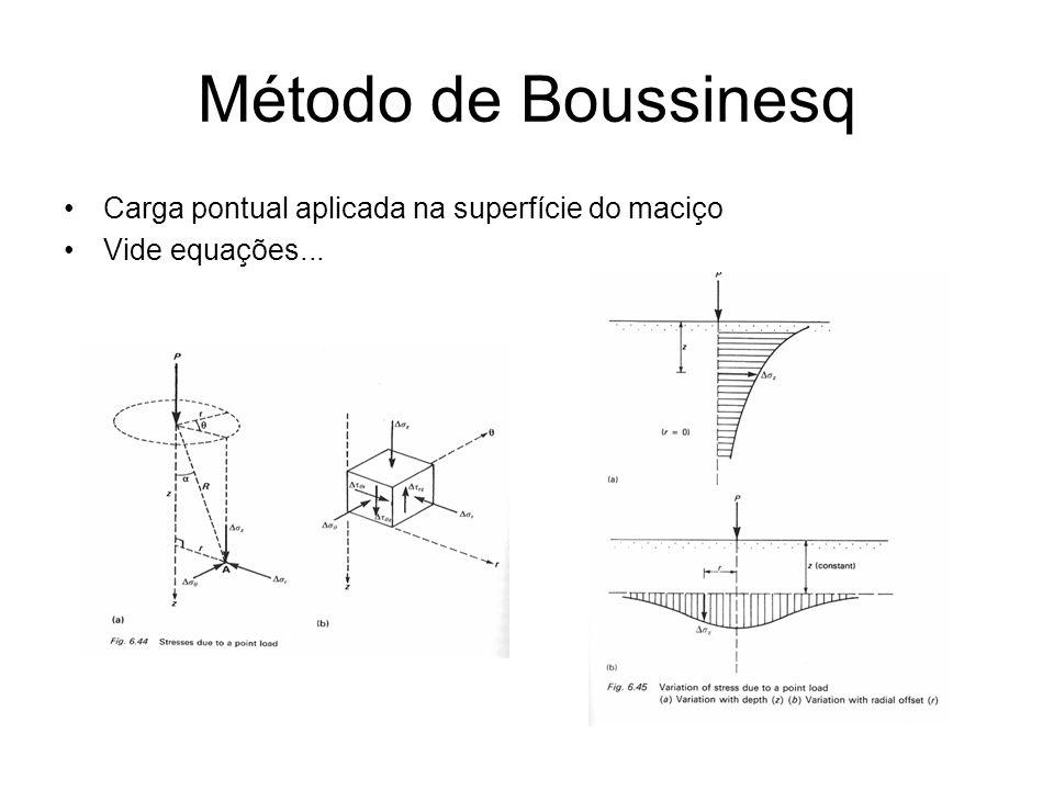 Método de Boussinesq Carga pontual aplicada na superfície do maciço Vide equações...