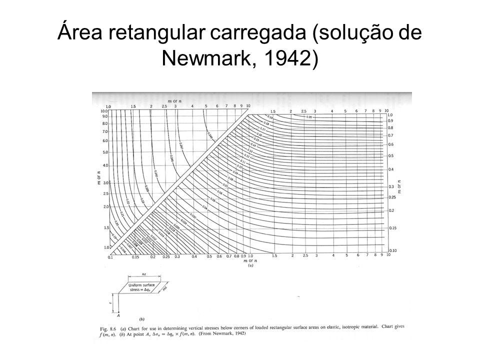 Área retangular carregada (solução de Newmark, 1942)