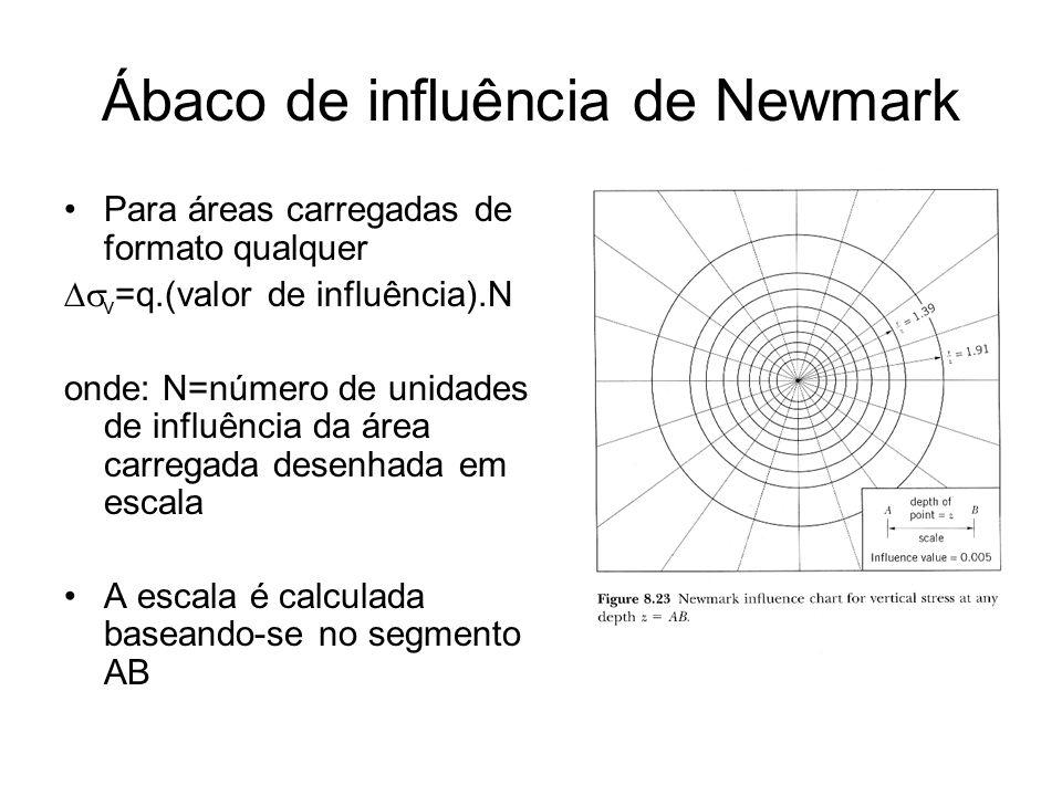 Ábaco de influência de Newmark Para áreas carregadas de formato qualquer v =q.(valor de influência).N onde: N=número de unidades de influência da área carregada desenhada em escala A escala é calculada baseando-se no segmento AB