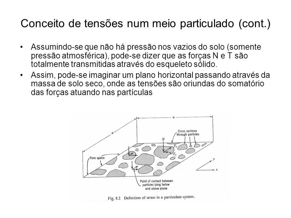 Conceito de tensões num meio particulado (cont.) Assumindo-se que não há pressão nos vazios do solo (somente pressão atmosférica), pode-se dizer que a