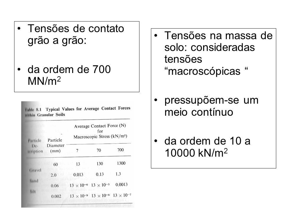 Tensões de contato grão a grão: da ordem de 700 MN/m 2 Tensões na massa de solo: consideradas tensões macroscópicas pressupõem-se um meio contínuo da