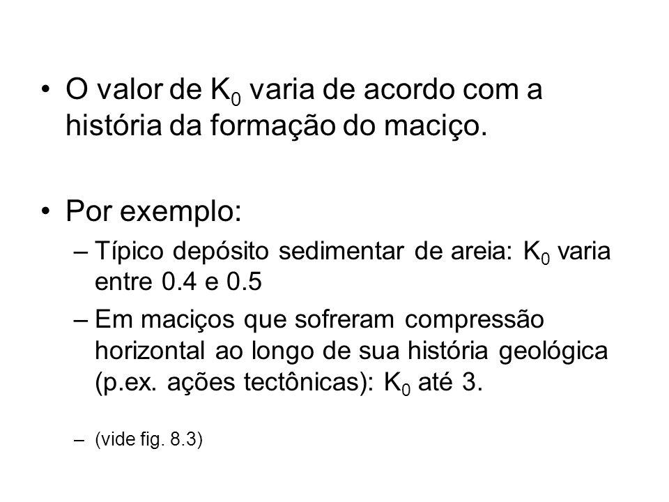 O valor de K 0 varia de acordo com a história da formação do maciço. Por exemplo: –Típico depósito sedimentar de areia: K 0 varia entre 0.4 e 0.5 –Em