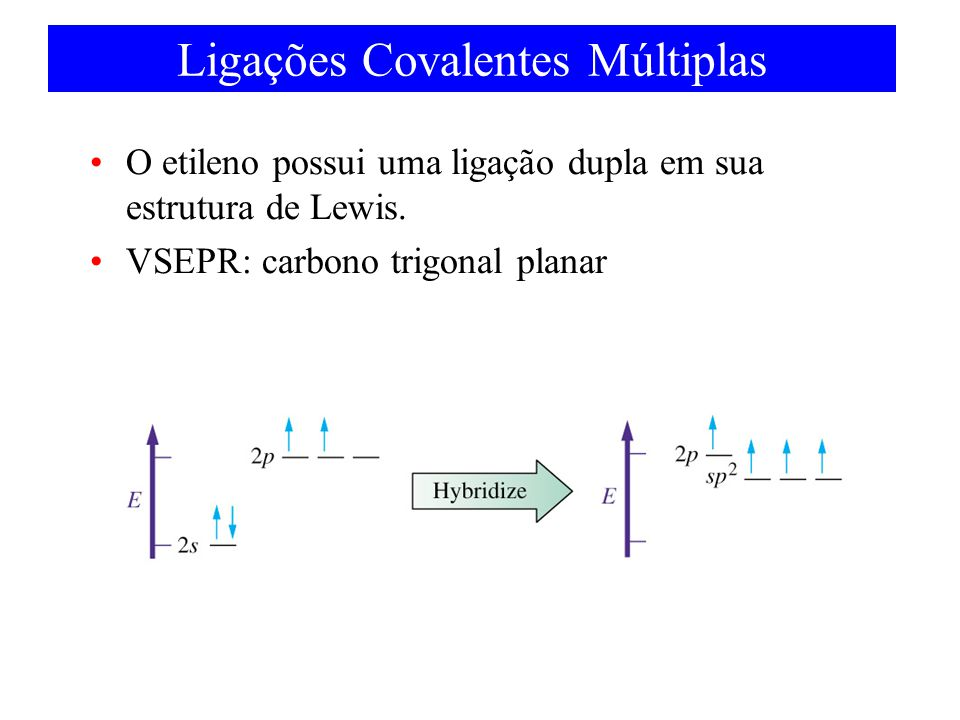 Ligações Covalentes Múltiplas O etileno possui uma ligação dupla em sua estrutura de Lewis. VSEPR: carbono trigonal planar