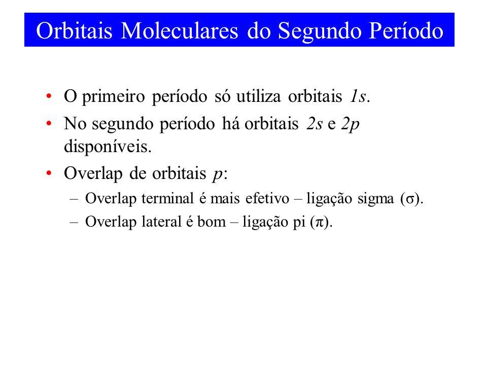Orbitais Moleculares do Segundo Período O primeiro período só utiliza orbitais 1s. No segundo período há orbitais 2s e 2p disponíveis. Overlap de orbi