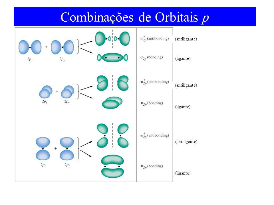 Combinações de Orbitais p (ligante) (antiligante)