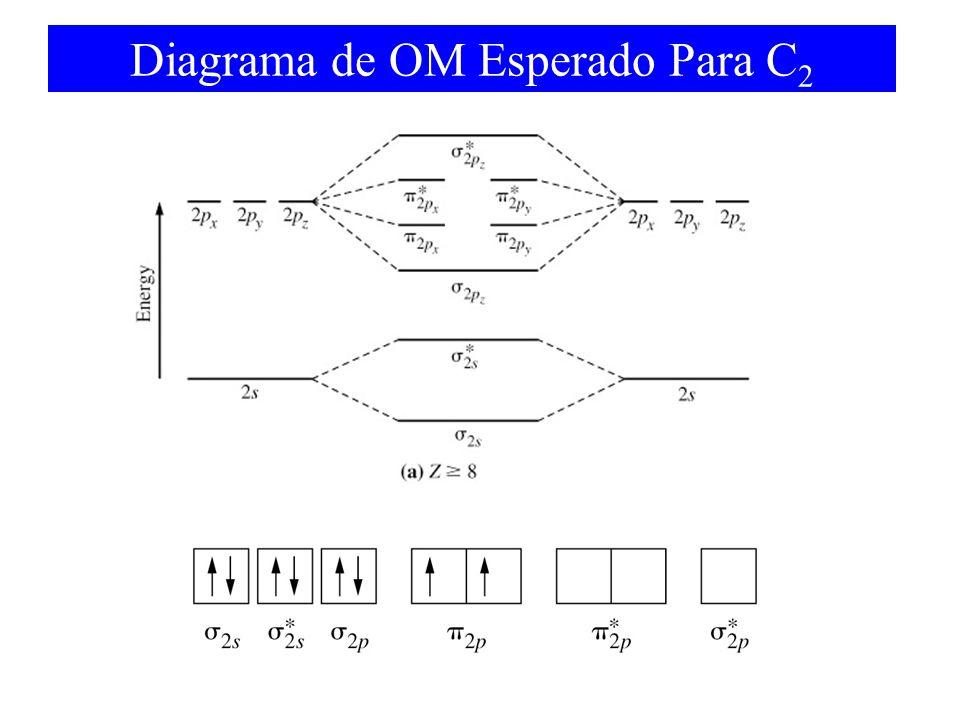 Diagrama de OM Esperado Para C 2