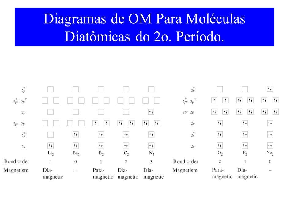 Diagramas de OM Para Moléculas Diatômicas do 2o. Período.