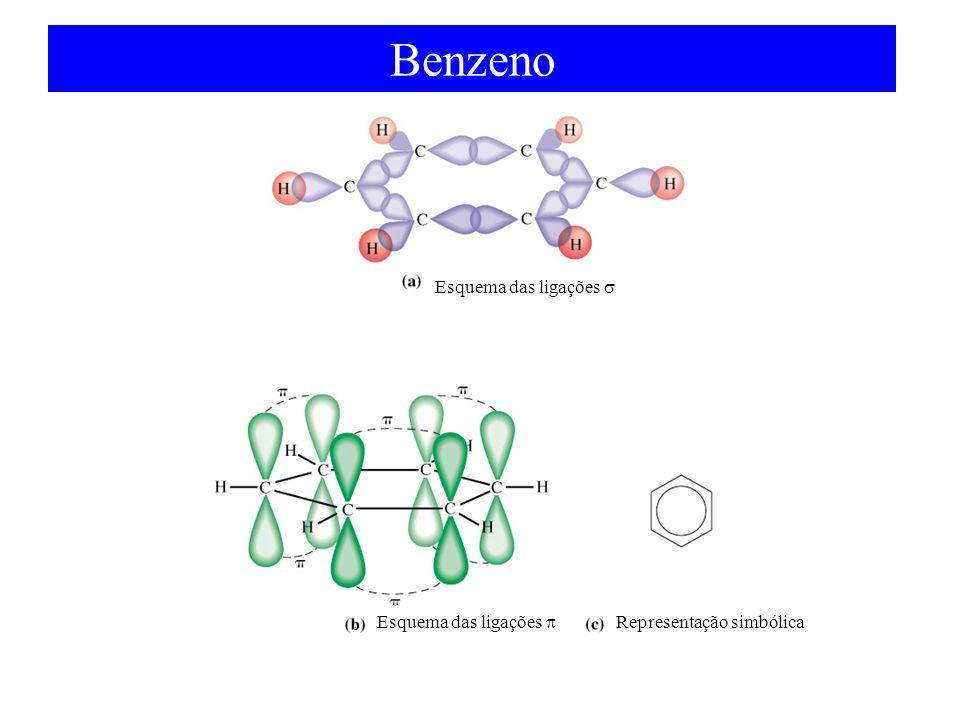 Benzeno Esquema das ligações Representação simbólica