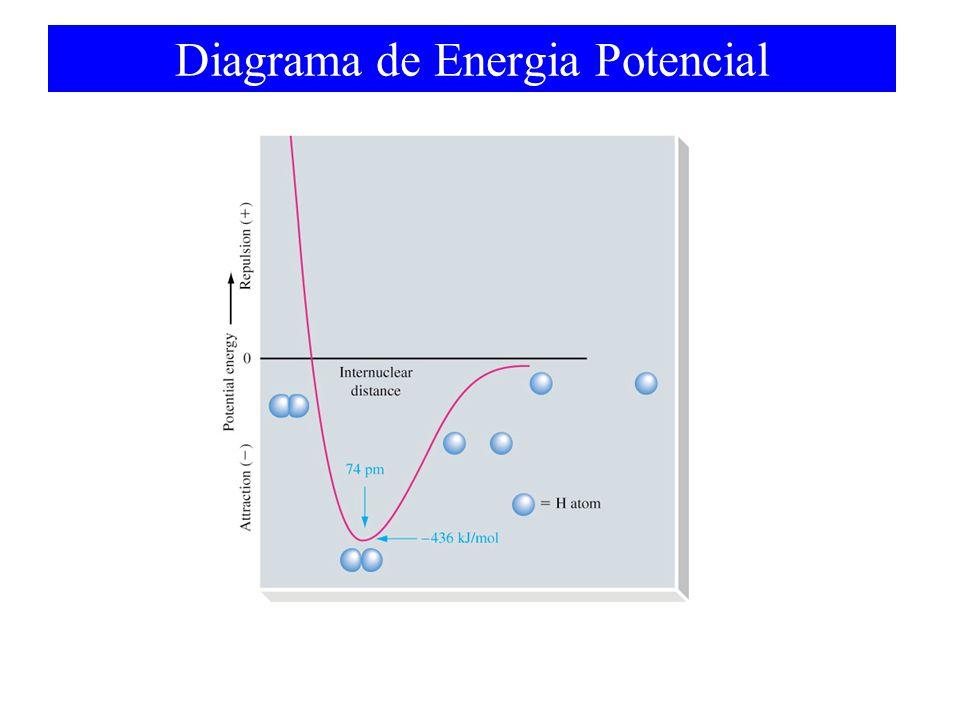 Diagrama de Energia Potencial