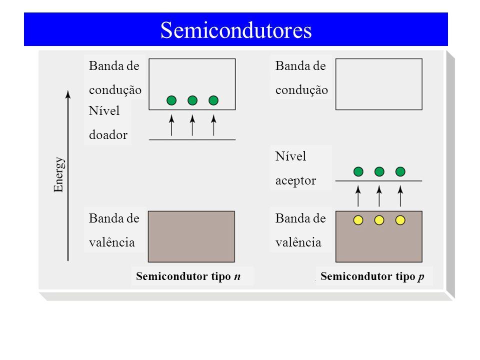 Semicondutores Banda de condução Nível doador Banda de valência Banda de condução Nível aceptor Banda de valência Semicondutor tipo nSemicondutor tipo p