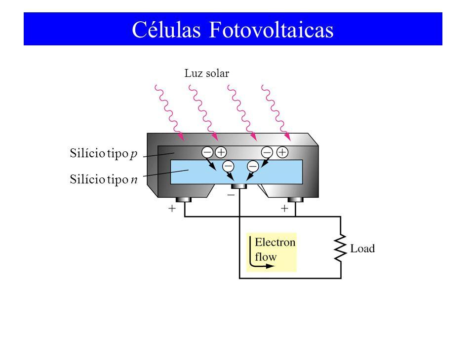 Células Fotovoltaicas Luz solar Silício tipo p Silício tipo n