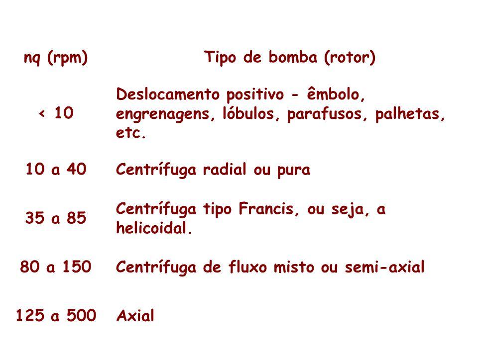 nq (rpm)Tipo de bomba (rotor) < 10 Deslocamento positivo - êmbolo, engrenagens, lóbulos, parafusos, palhetas, etc. 10 a 40Centrífuga radial ou pura 35