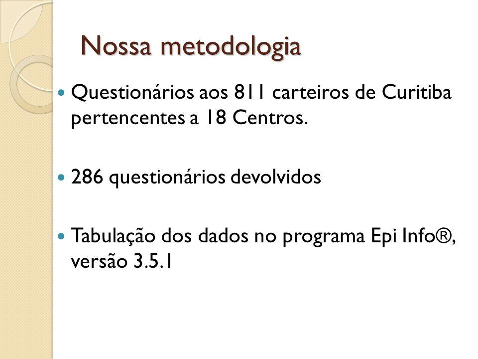 Nossa metodologia Questionários aos 811 carteiros de Curitiba pertencentes a 18 Centros. 286 questionários devolvidos Tabulação dos dados no programa