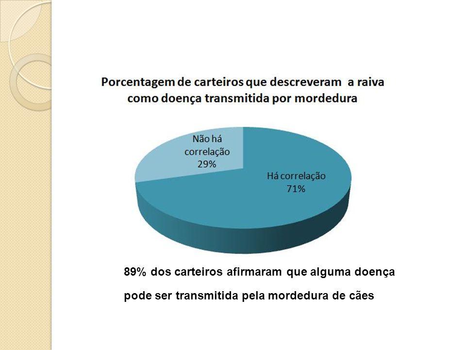 89% dos carteiros afirmaram que alguma doença pode ser transmitida pela mordedura de cães