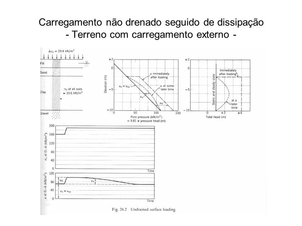 Carregamento não drenado seguido de dissipação - Terreno com carregamento externo -