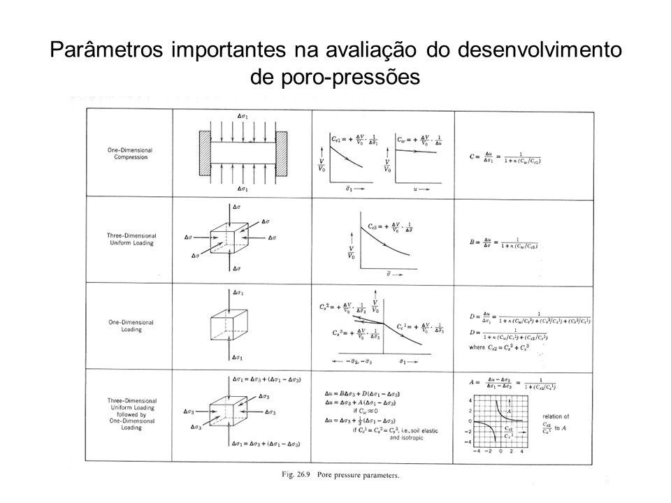 Determinação do Parâmetro A (de Skempton) em laboratório Seja um ensaio triaxial não drenado: – 3 permanece constante – 1 aumenta ST: trajetória de tensões totais SU: trajetória de tensões efetivas