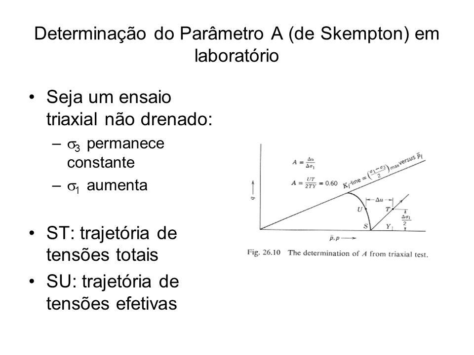 Determinação do Parâmetro A (de Skempton) em laboratório (continuação) Usando dois tipos diferentes de testes: Teste 1: 3 permanece constante e 1 aumenta Teste 2: 1 permanece constante e 3 aumenta O parâmetro A pode ser calculado através da expressão usando a tangente