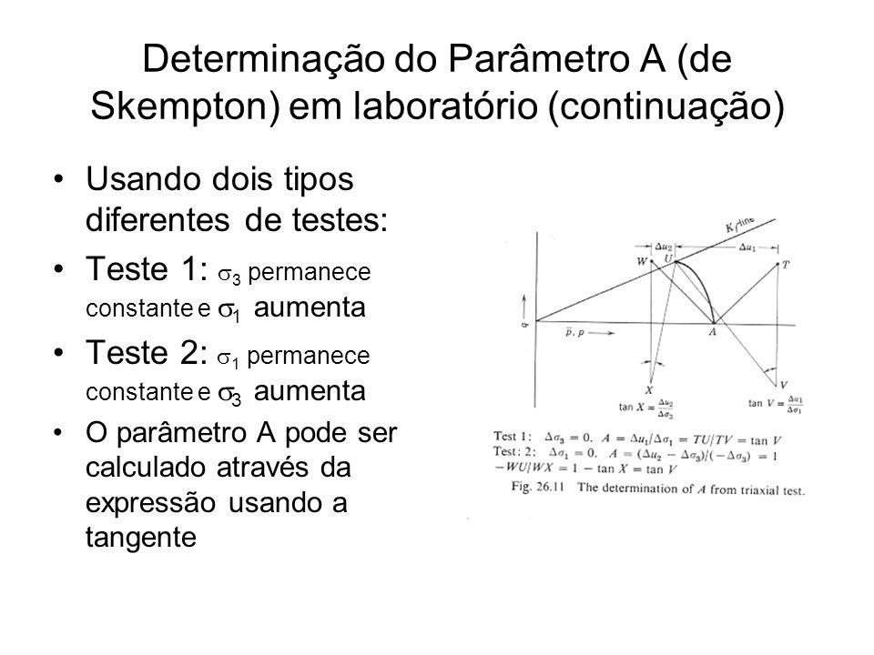 Determinação do Parâmetro A (de Skempton) em laboratório (continuação) Usando dois tipos diferentes de testes: Teste 1: 3 permanece constante e 1 aume