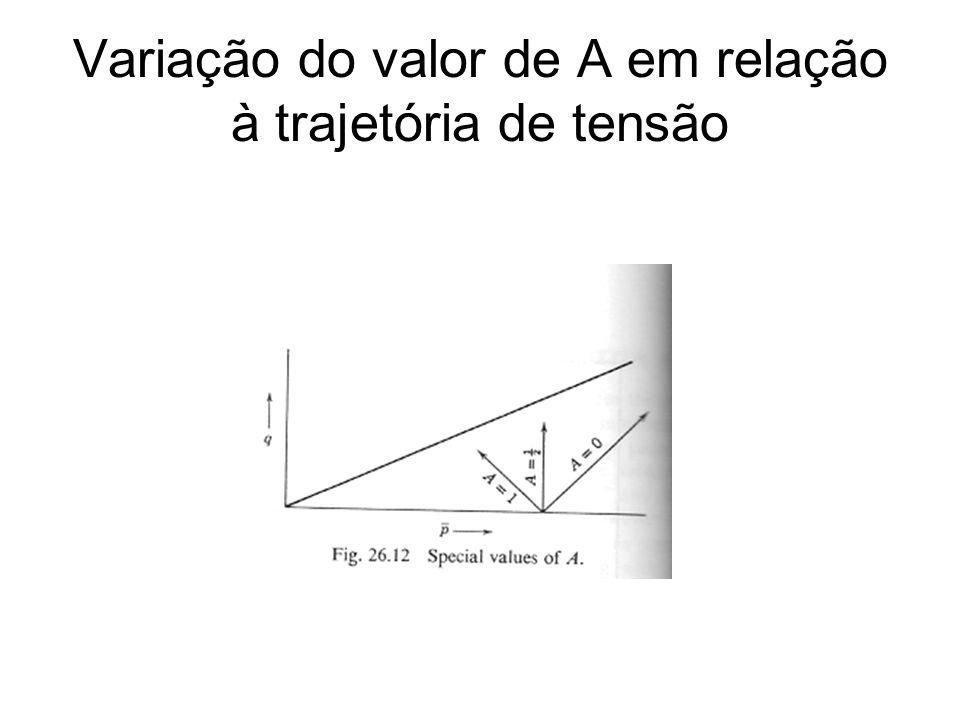 Variação do valor de A em relação à trajetória de tensão