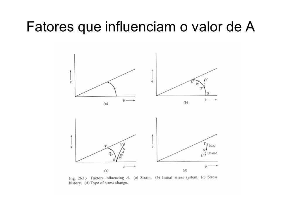 Fatores que influenciam o valor de A